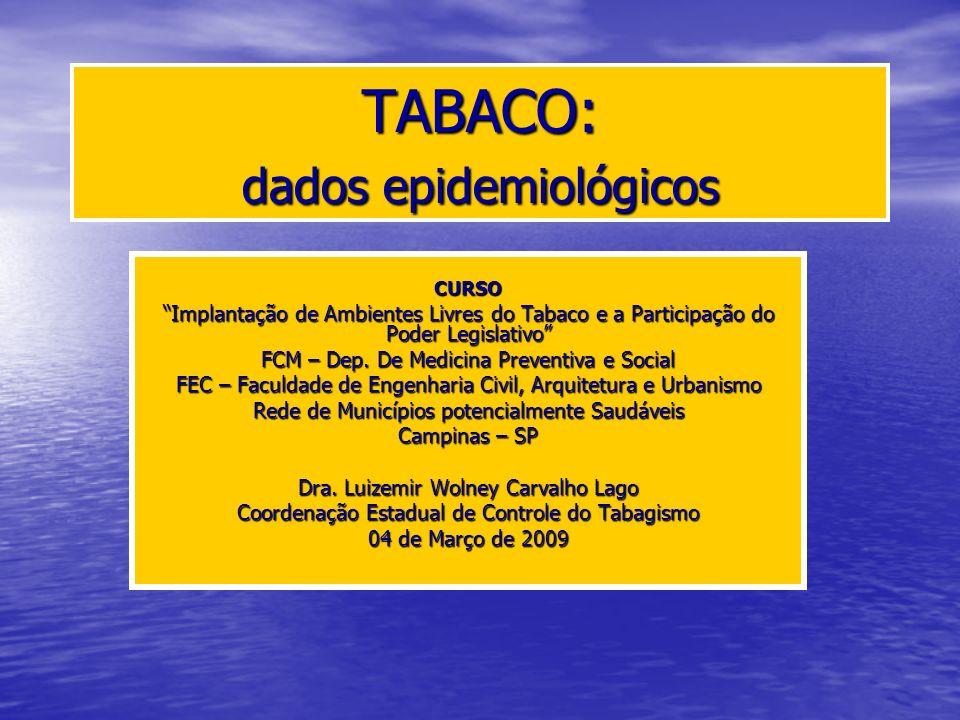 Prevalência de Tabagismo no Brasil 1989 – Pesquisa Nacional sobre Saúde e Nutrição 1989 – Pesquisa Nacional sobre Saúde e Nutrição 2003 – Inquérito Domiciliar sobre Comportamento de Risco e Morbidade Referida de doenças e Agravos Não Transmissíveis 2003 – Inquérito Domiciliar sobre Comportamento de Risco e Morbidade Referida de doenças e Agravos Não Transmissíveis 198932% 200319%