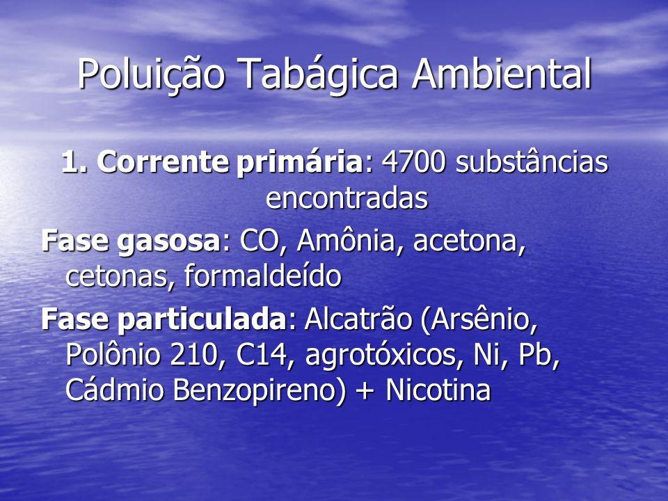 Poluição Tabágica Ambiental Corrente Secundária: 400 substâncias, às vezes em quantidades superiores às da Corrente Primária: Corrente Secundária: 400 substâncias, às vezes em quantidades superiores às da Corrente Primária: Nicotina : 3 vezes mais Nicotina : 3 vezes mais Monóxido de Carbono : 3 vezes mais Monóxido de Carbono : 3 vezes mais Substâncias Cancerígenas: 50 vezes mais Substâncias Cancerígenas: 50 vezes mais