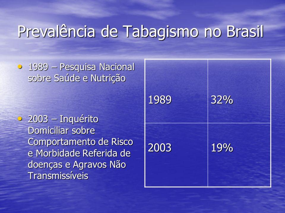Consumo Anual per capita de Cigarros 1980 1937 cigarros 1980 1937 cigarros 2003 1131 cigarros 2003 1131 cigarros QUEDA DE 42% no consumo QUEDA DE 42% no consumo