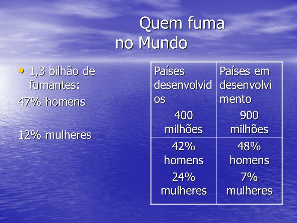 Quem fuma no Brasil 25 milhões de fumantes: 25 milhões de fumantes: 22,7% homens – 16% mulheres O CIGARRO BRASILEIRO É UM DOS MAIS BARATOS NO MUNDO O CIGARRO BRASILEIRO É UM DOS MAIS BARATOS NO MUNDO