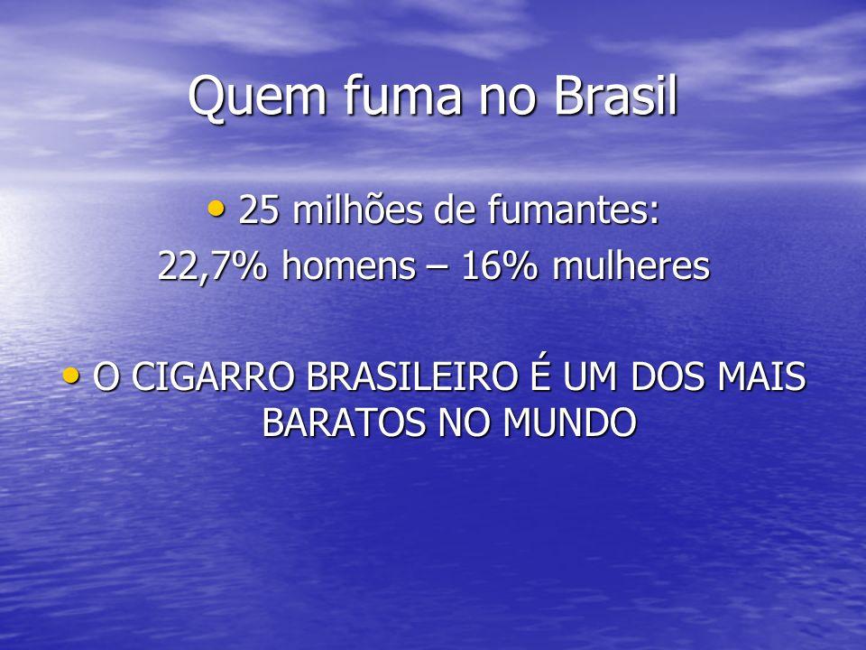 BRASIL 1º exportador de folhas de tabaco 1º exportador de folhas de tabaco 2º produtor de tabaco 2º produtor de tabaco Arrecadação elevada (70%) Arrecadação elevada (70%) 200 mil óbitos por ano 200 mil óbitos por ano