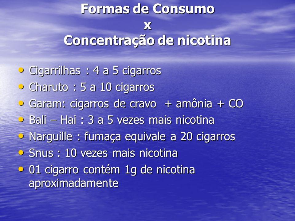 Doenças Tabaco Relacionadas Tabaco: Fator de risco para cerca de 50 doenças Tabaco: Fator de risco para cerca de 50 doenças D.