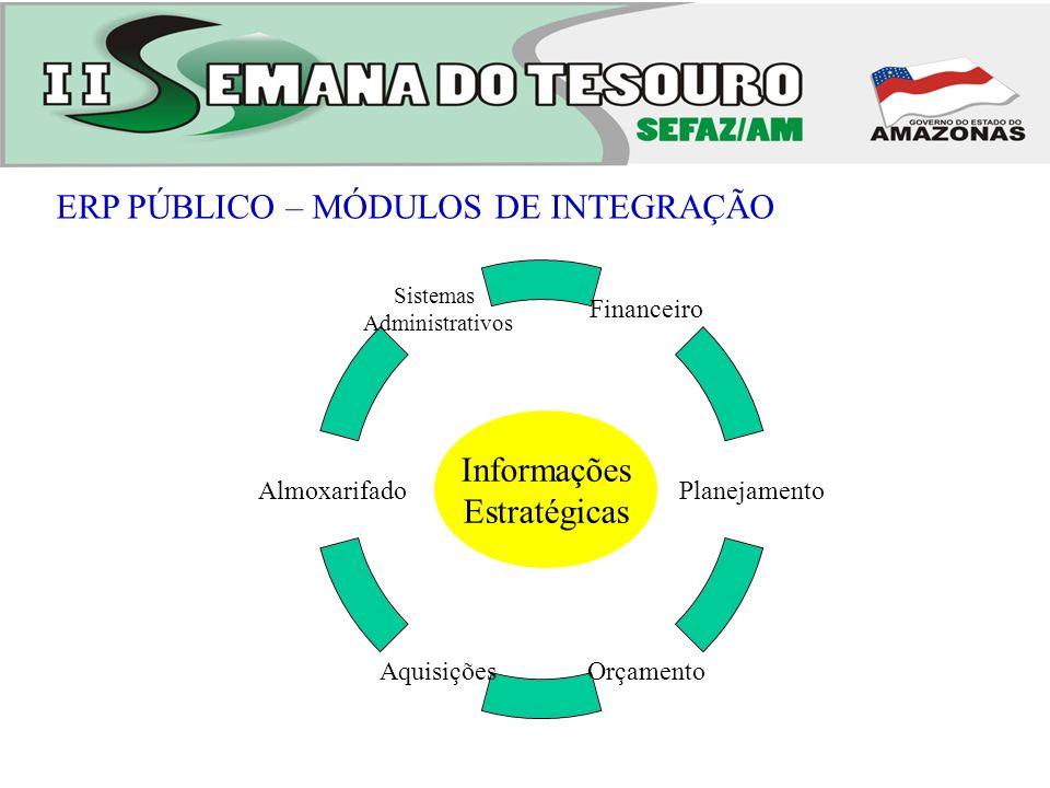 ERP PÚBLICO – MÓDULOS DE INTEGRAÇÃO Financeiro Planejamento OrçamentoAquisições Almoxarifado Sistemas Administrativos Informações Estratégicas
