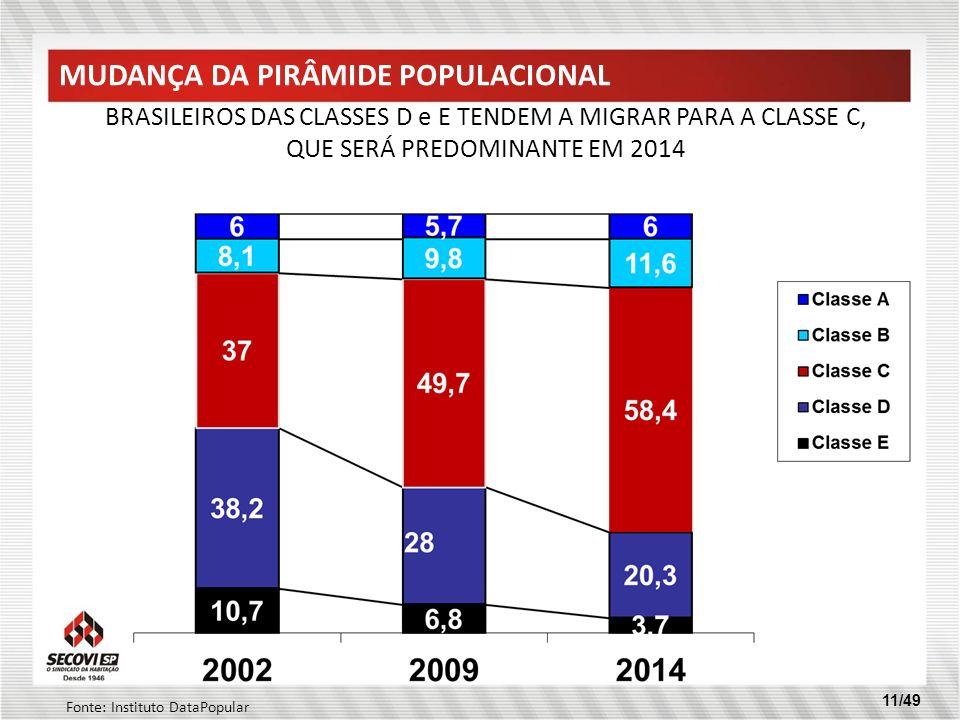 11/49 BRASILEIROS DAS CLASSES D e E TENDEM A MIGRAR PARA A CLASSE C, QUE SERÁ PREDOMINANTE EM 2014 MUDANÇA DA PIRÂMIDE POPULACIONAL Fonte: Instituto D