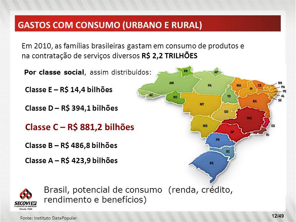 12/49 GASTOS COM CONSUMO (URBANO E RURAL) Em 2010, as famílias brasileiras gastam em consumo de produtos e na contratação de serviços diversos R$ 2,2