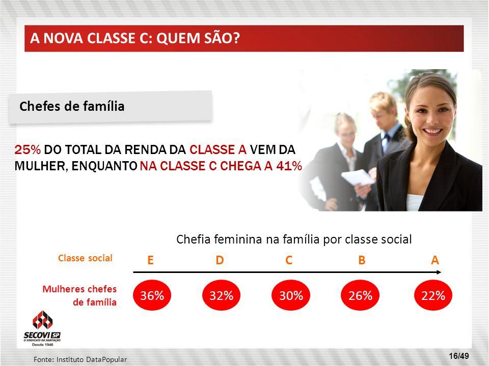 16/49 25% DO TOTAL DA RENDA DA CLASSE A VEM DA MULHER, ENQUANTO NA CLASSE C CHEGA A 41% 36%32%30%26%22% EDCBA Classe social Mulheres chefes de família