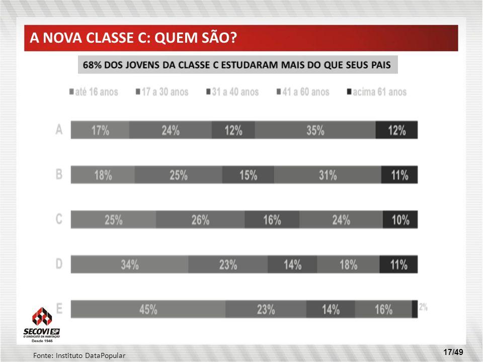 17/49 A NOVA CLASSE C: QUEM SÃO? Fonte: Instituto DataPopular