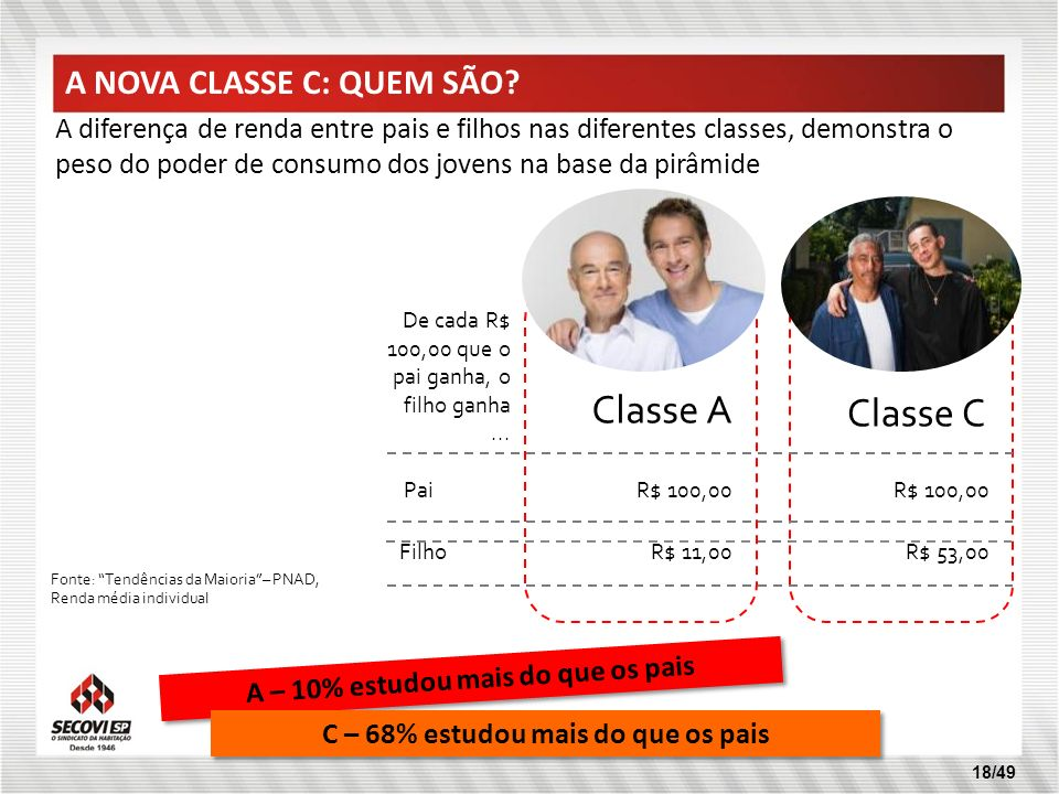 18/49 Classe A Classe C Pai Filho R$ 100,00 R$ 11,00 R$ 100,00 R$ 53,00 De cada R$ 100,00 que o pai ganha, o filho ganha... A diferença de renda entre