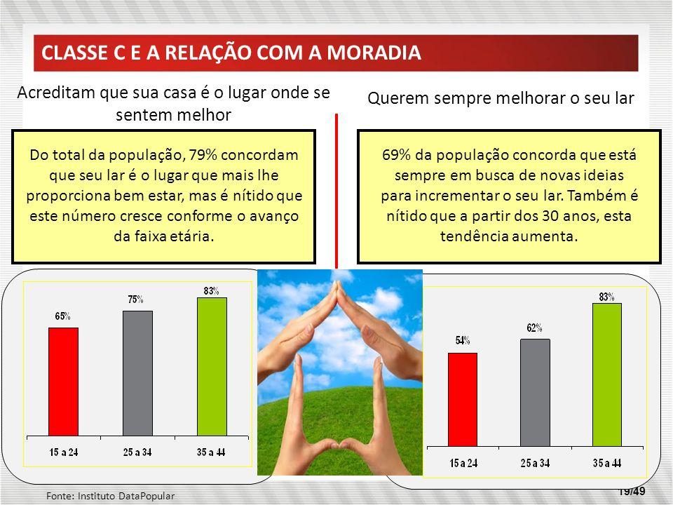 19/49 Acreditam que sua casa é o lugar onde se sentem melhor Querem sempre melhorar o seu lar Do total da população, 79% concordam que seu lar é o lug
