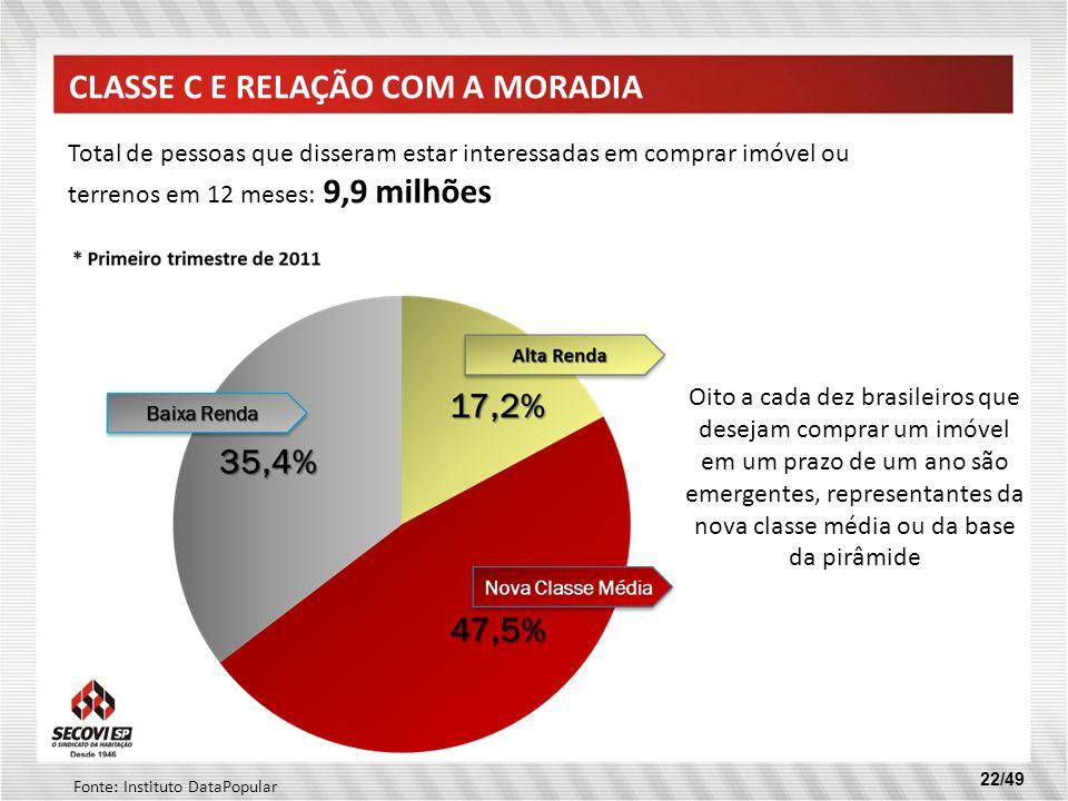 22/49 Oito a cada dez brasileiros que desejam comprar um imóvel em um prazo de um ano são emergentes, representantes da nova classe média ou da base d