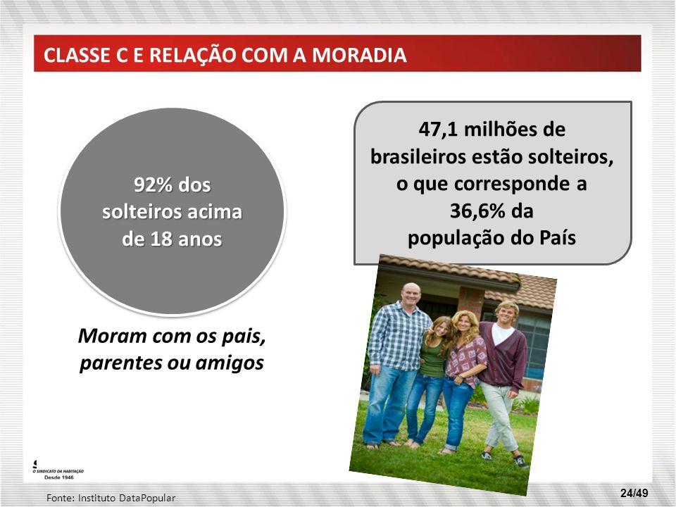 24/49 92% dos solteiros acima de 18 anos Moram com os pais, parentes ou amigos 47,1 milhões de brasileiros estão solteiros, o que corresponde a 36,6%