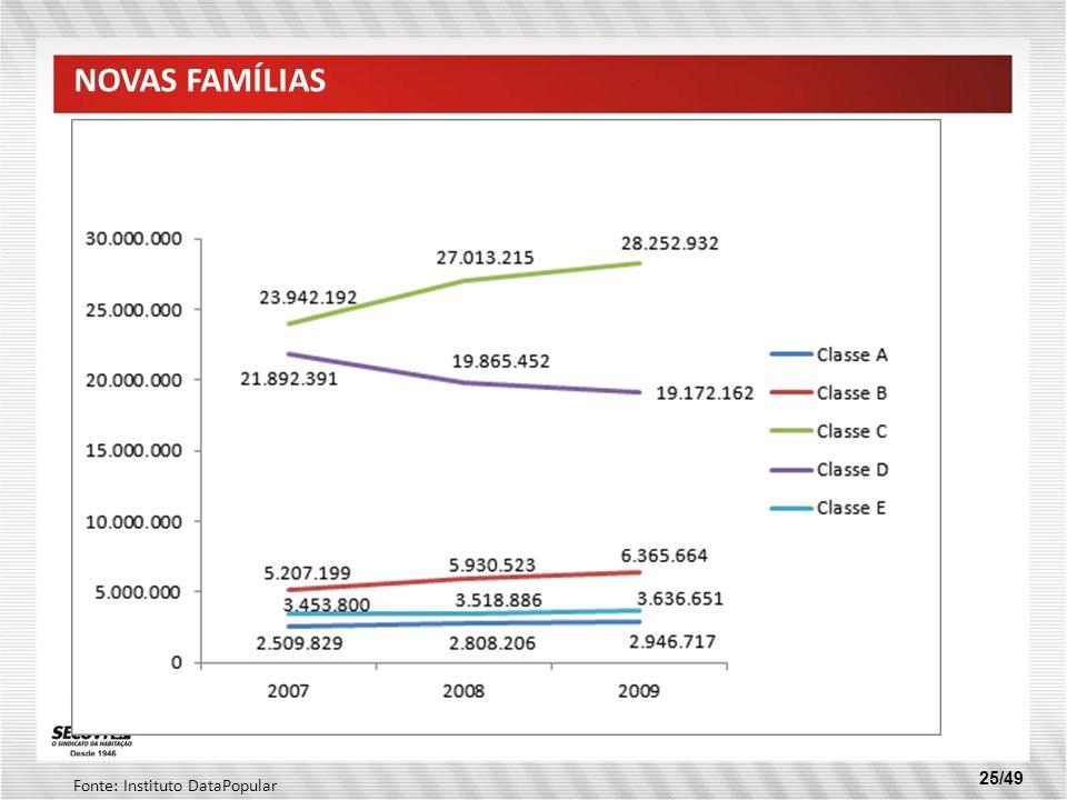 25/49 NOVAS FAMÍLIAS Fonte: Instituto DataPopular