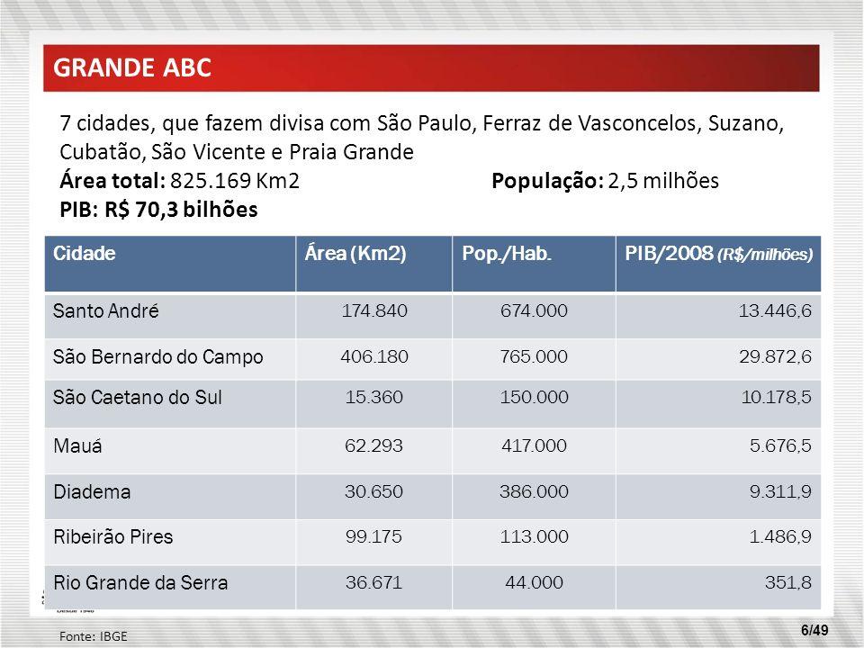 6/49 GRANDE ABC CidadeÁrea (Km2)Pop./Hab.PIB/2008 (R$/milhões) Santo André 174.840674.00013.446,6 São Bernardo do Campo 406.180765.00029.872,6 São Cae