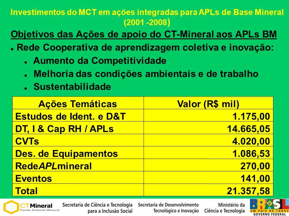 Investimentos do MCT em ações integradas para APLs de Base Mineral (2001 -2008 ) 21.357,58Total 141,00Eventos 270,00RedeAPLmineral 1.086,53Des. de Equ