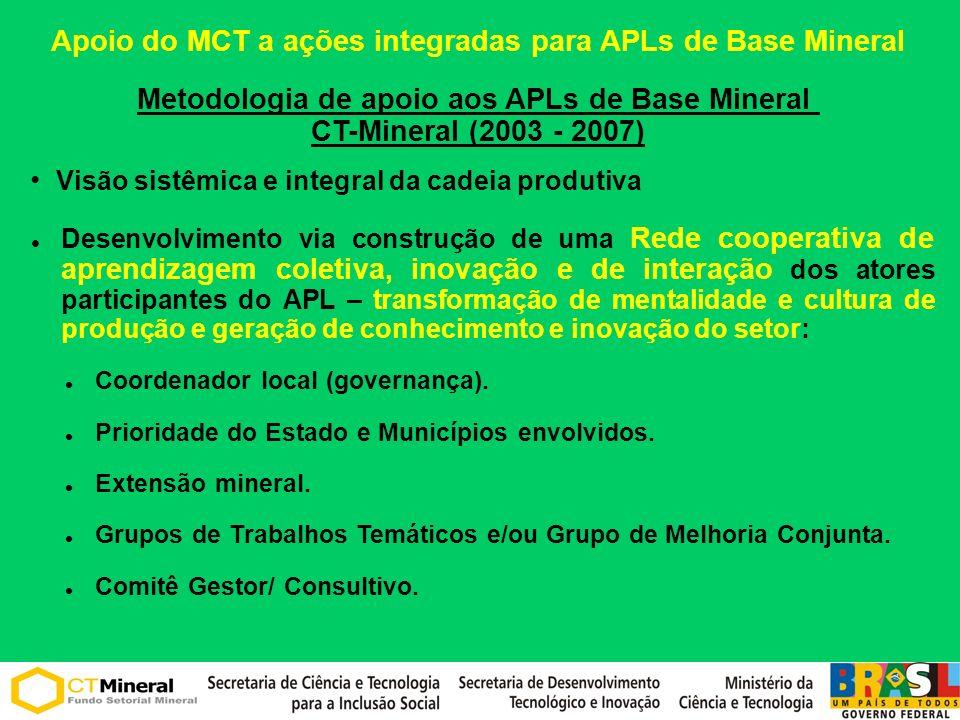 Seleção (estudos e demandas) – Instituto Metas, IEL/ MG, RedeSist, MME/SGM e GTP-APL.