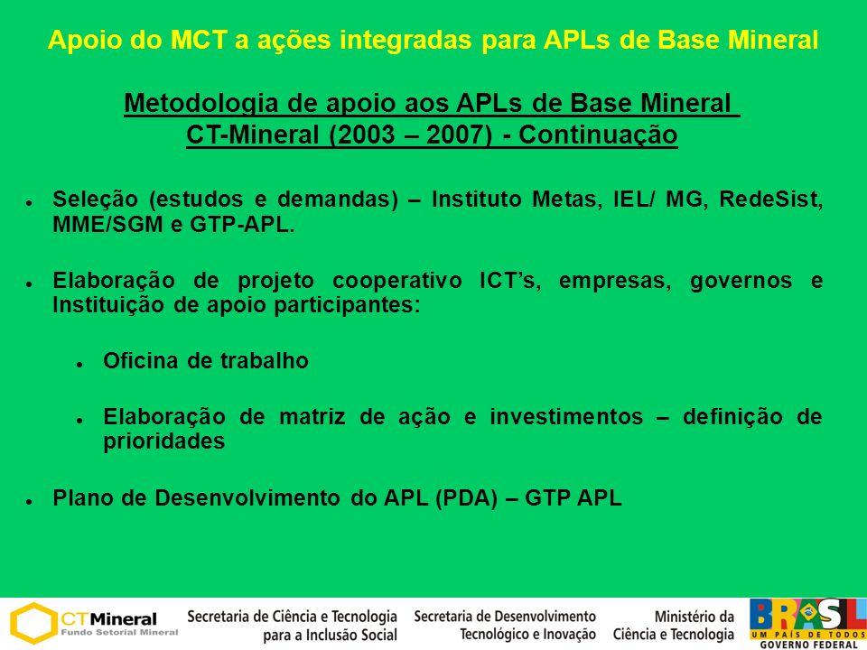 Seleção (estudos e demandas) – Instituto Metas, IEL/ MG, RedeSist, MME/SGM e GTP-APL. Elaboração de projeto cooperativo ICTs, empresas, governos e Ins