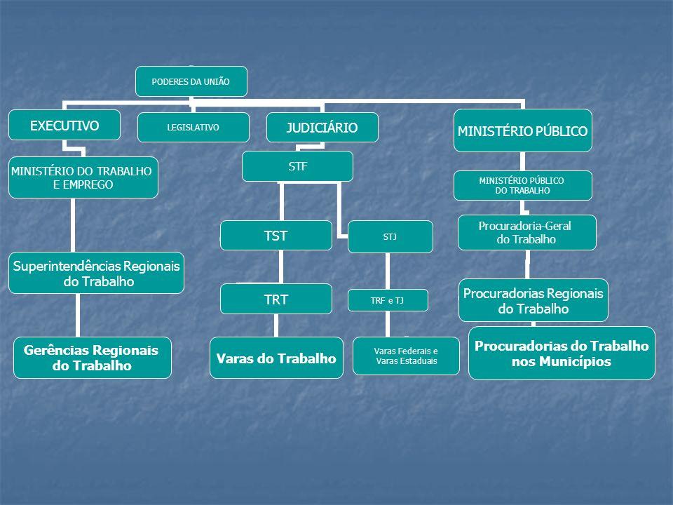 PODERES DA UNIÃO EXECUTIVO MINISTÉRIO DO TRABALHO E EMPREGO Superintendência s Regionais do Trabalho Gerências Regionais do Trabalho LEGISLATIVOJUDICI