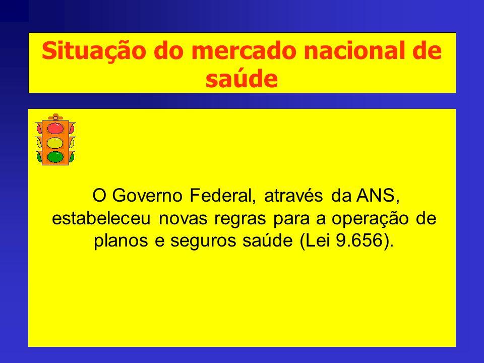 Faturamento anual do setor privado de saúde entre operadoras e prestadores R$ 16 Bilhões