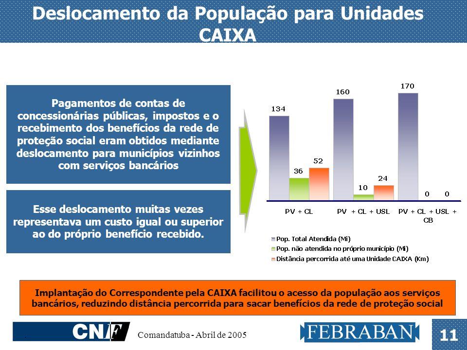 . Comandatuba - Abril de 2005 11 Pagamentos de contas de concessionárias públicas, impostos e o recebimento dos benefícios da rede de proteção social