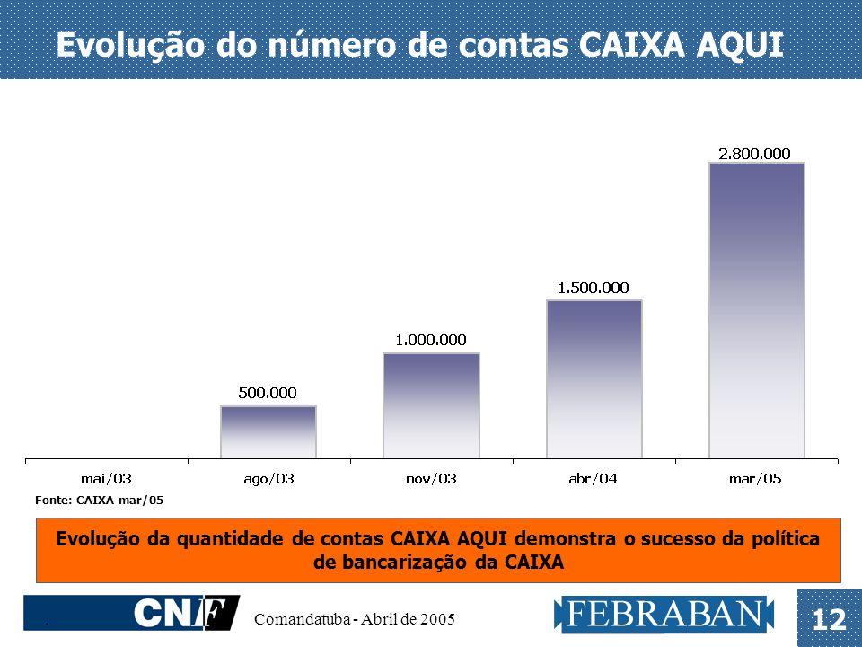 . Comandatuba - Abril de 2005 12 Evolução do número de contas CAIXA AQUI Fonte: CAIXA mar/05 Evolução da quantidade de contas CAIXA AQUI demonstra o s