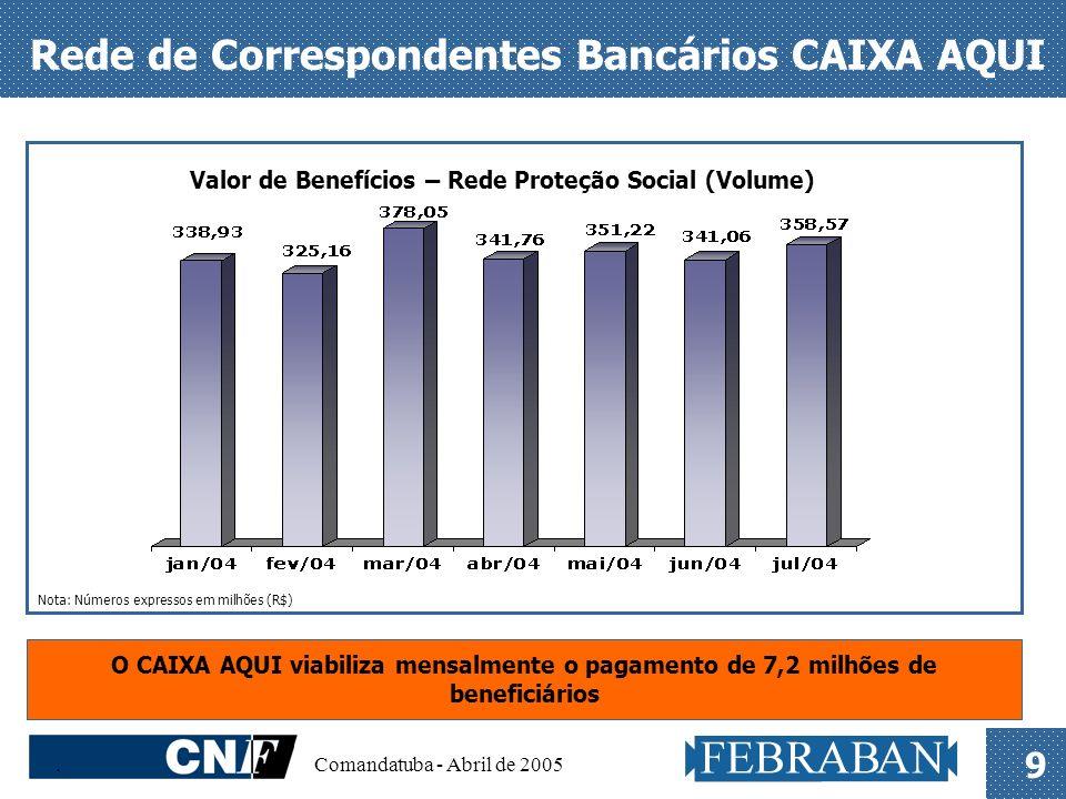 . Comandatuba - Abril de 2005 9 Rede de Correspondentes Bancários CAIXA AQUI Nota: Números expressos em milhões (R$) Valor de Benefícios – Rede Proteç