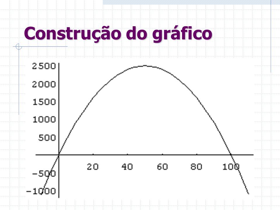Resolução do problema f (x) = – x² + 100x
