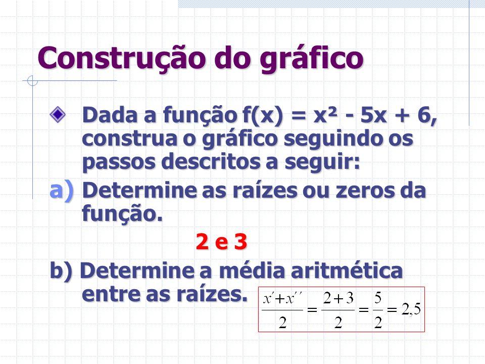 Construção do gráfico Dada a função f(x) = x² - 5x + 6, construa o gráfico seguindo os passos descritos a seguir: a) Determine as raízes ou zeros da função.