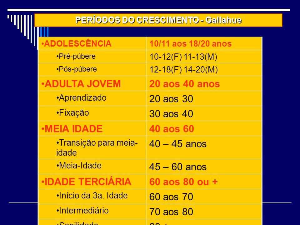 ADOLESCÊNCIA10/11 aos 18/20 anos Pré-púbere 10-12(F) 11-13(M) Pós-púbere 12-18(F) 14-20(M) ADULTA JOVEM20 aos 40 anos Aprendizado 20 aos 30 Fixação 30 aos 40 MEIA IDADE40 aos 60 Transição para meia- idade 40 – 45 anos Meia-Idade 45 – 60 anos IDADE TERCIÁRIA60 aos 80 ou + Início da 3a.