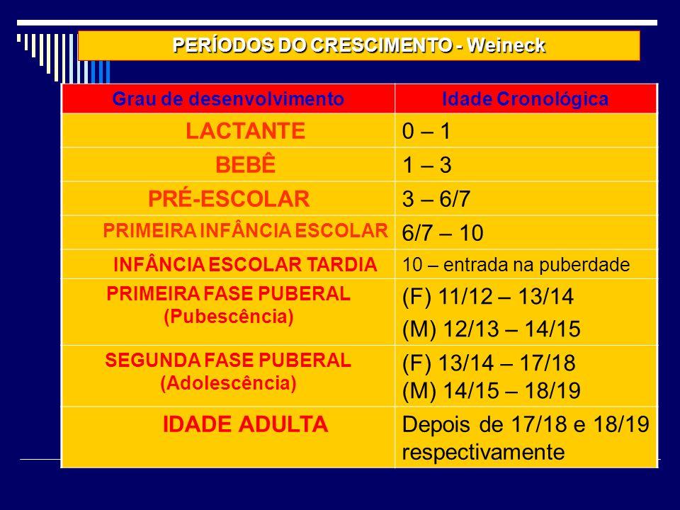 Grau de desenvolvimentoIdade Cronológica LACTANTE0 – 1 BEBÊ1 – 3 PRÉ-ESCOLAR3 – 6/7 PRIMEIRA INFÂNCIA ESCOLAR 6/7 – 10 INFÂNCIA ESCOLAR TARDIA10 – entrada na puberdade PRIMEIRA FASE PUBERAL (Pubescência) (F) 11/12 – 13/14 (M) 12/13 – 14/15 SEGUNDA FASE PUBERAL (Adolescência) (F) 13/14 – 17/18 (M) 14/15 – 18/19 IDADE ADULTADepois de 17/18 e 18/19 respectivamente PERÍODOS DO CRESCIMENTO - Weineck