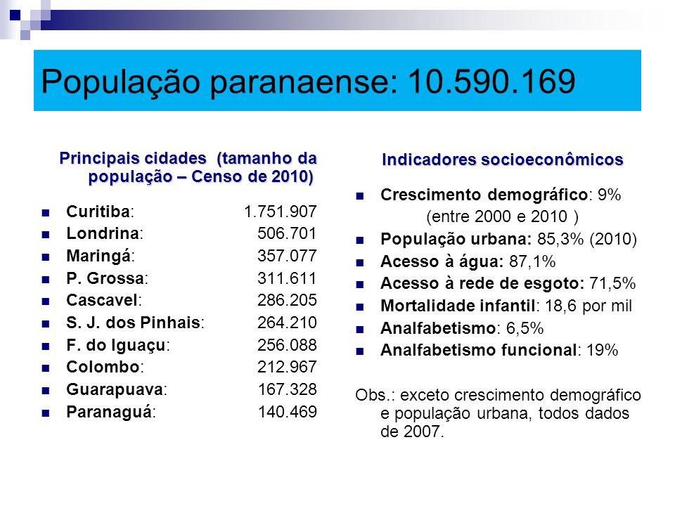 População paranaense: 10.590.169 Principais cidades (tamanho da população – Censo de 2010) Curitiba:1.751.907 Londrina: 506.701 Maringá: 357.077 P. Gr