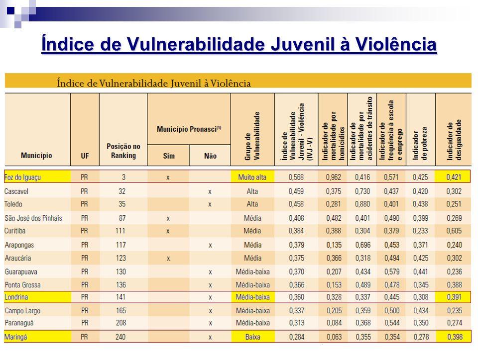 IVJ: O Índice de Vulnerabilidade Juvenil fez um estudo em 266 cidades brasileiras com mais de 100 mil habitantes, analisando o quanto a população de 1