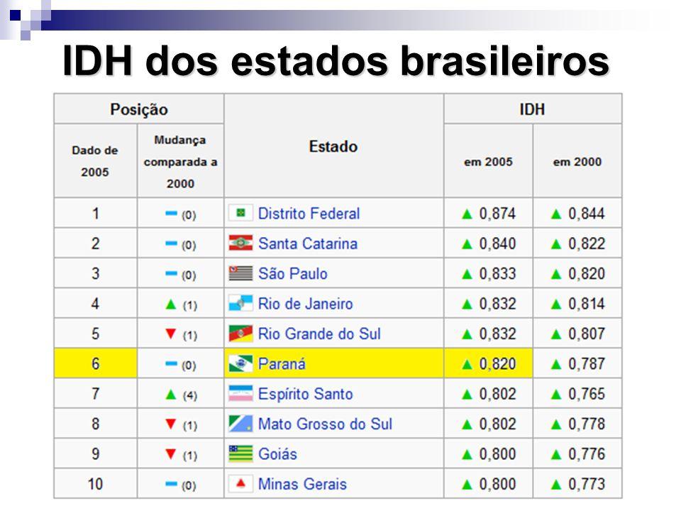 IDH dos estados brasileiros