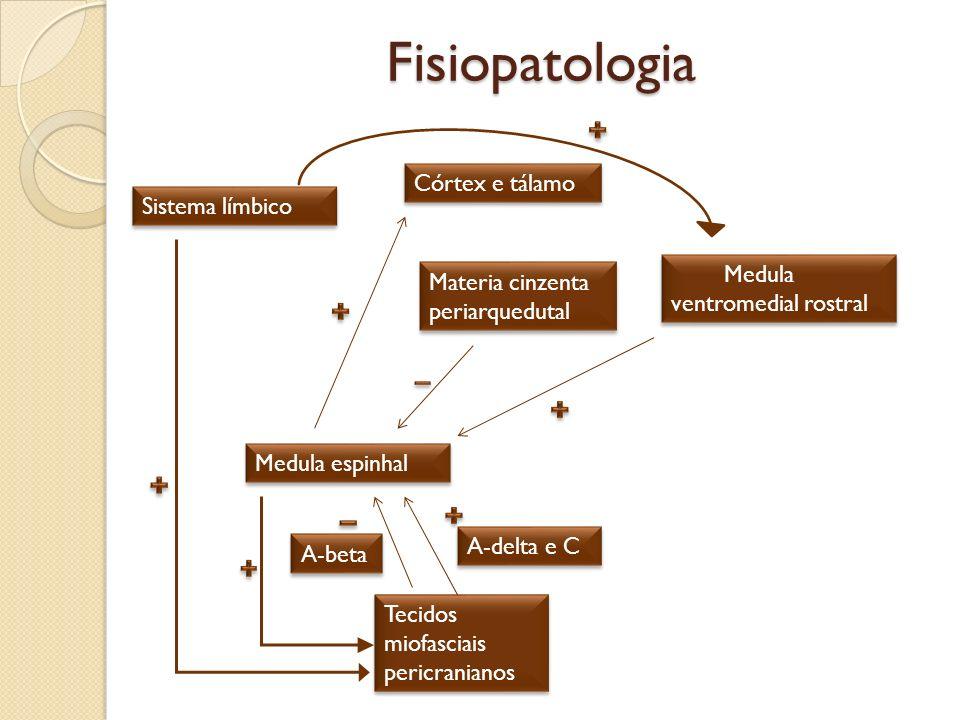 Tecidos miofasciais pericranianos A-beta A-delta e C Medula espinhal Materia cinzenta periarquedutal Medula ventromedial rostral Córtex e tálamo Siste