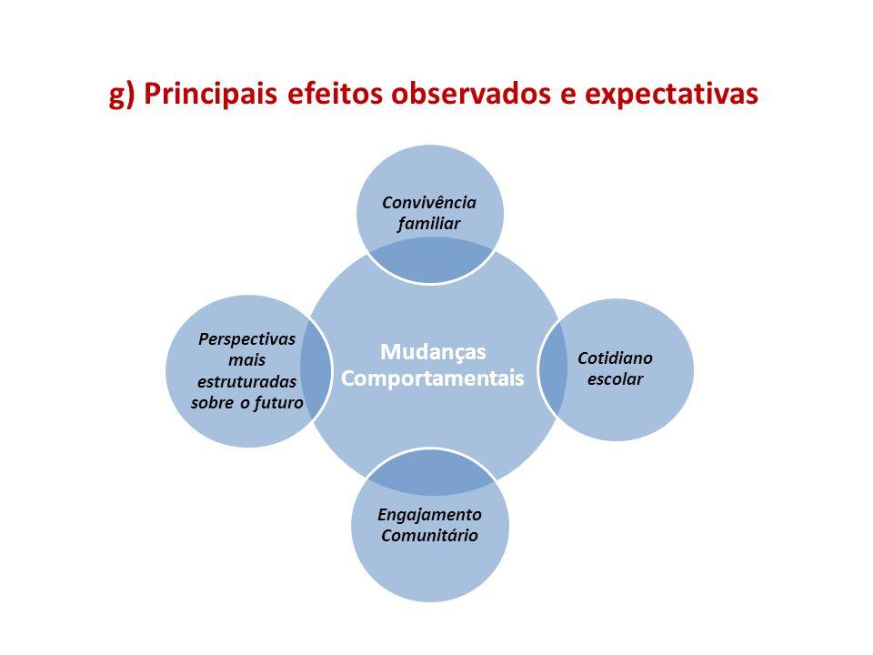 g) Principais efeitos observados e expectativas Mudanças Comportamentais Convivênc ia familiar Cotidiano escolar Engajamento Comunitário Perspectivas