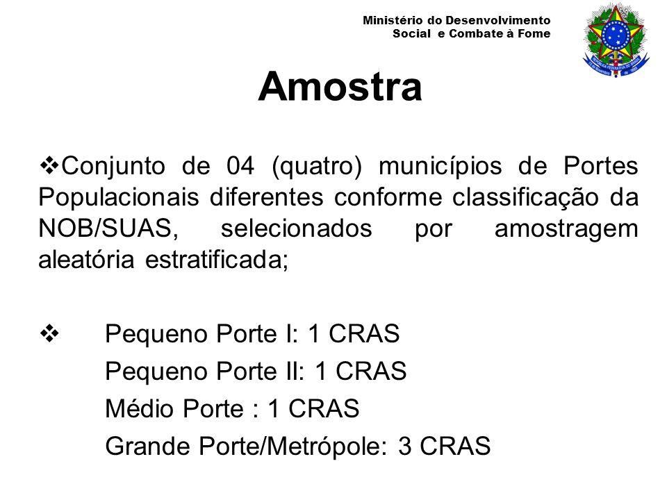 Ministério do Desenvolvimento Social e Combate à Fome Amostra Conjunto de 04 (quatro) municípios de Portes Populacionais diferentes conforme classific