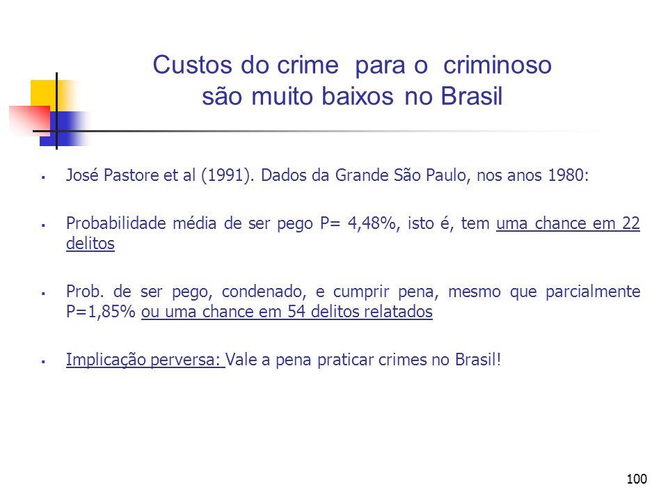 100 Custos do crime para o criminoso são muito baixos no Brasil José Pastore et al (1991). Dados da Grande São Paulo, nos anos 1980: Probabilidade méd