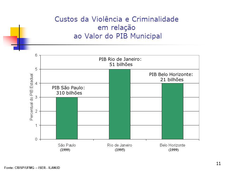 11 Custos da Violência e Criminalidade em relação ao Valor do PIB Municipal (1999) (1995) (1999) Fonte: CRISP/UFMG – ISER - ILANUD PIB São Paulo: 310