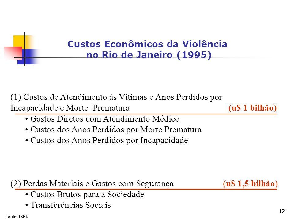 12 Custos Econômicos da Violência no Rio de Janeiro (1995) (1) Custos de Atendimento às Vítimas e Anos Perdidos por Incapacidade e Morte Prematura (u$