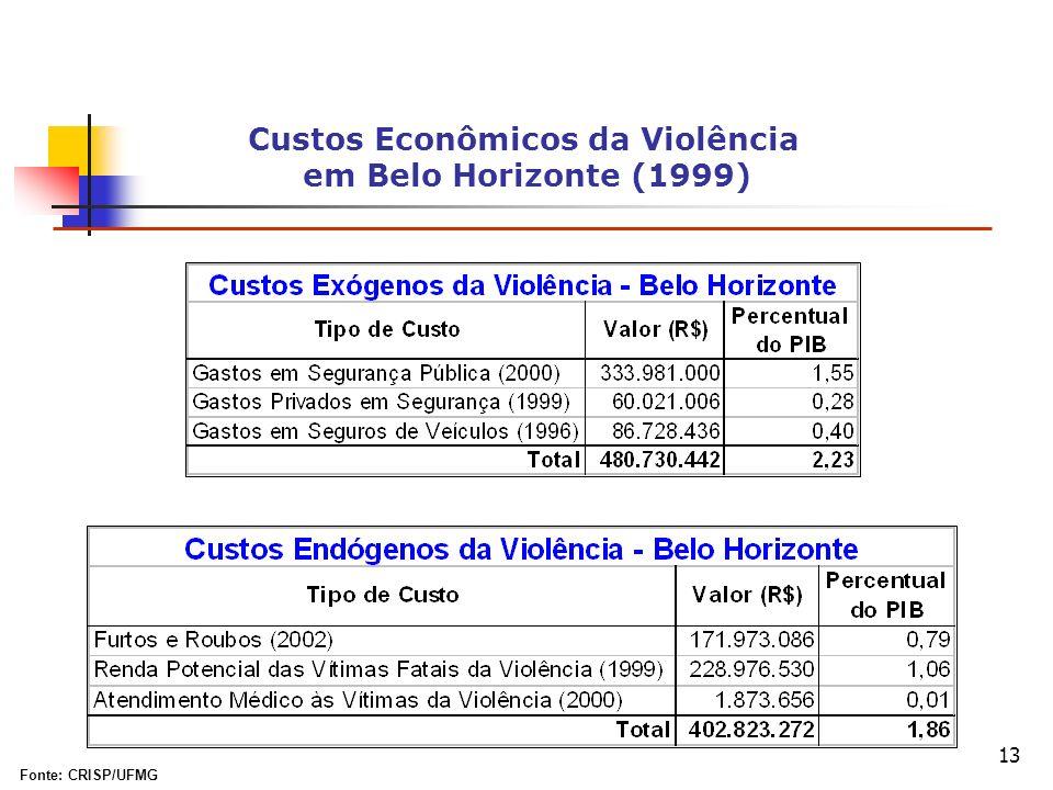 13 Custos Econômicos da Violência em Belo Horizonte (1999) Fonte: CRISP/UFMG