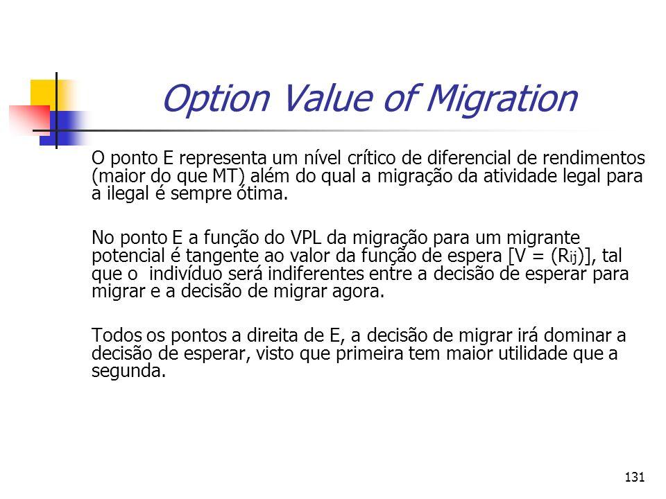 131 Option Value of Migration O ponto E representa um nível crítico de diferencial de rendimentos (maior do que MT) além do qual a migração da ativida