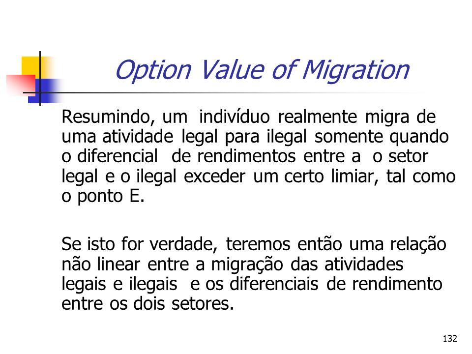 132 Option Value of Migration Resumindo, um indivíduo realmente migra de uma atividade legal para ilegal somente quando o diferencial de rendimentos e