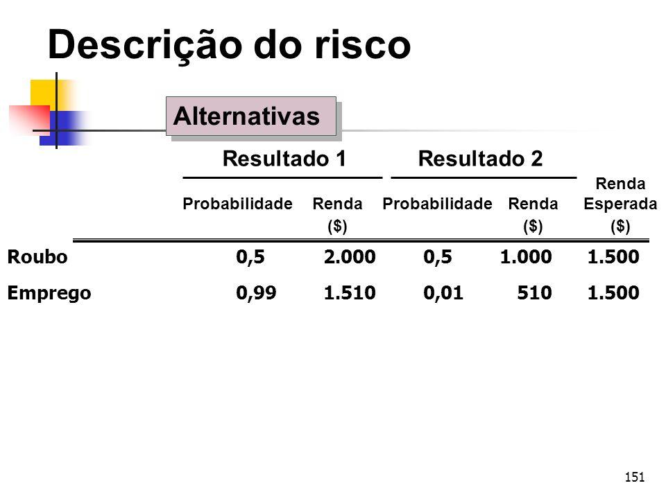 151 Roubo 0,52.0000,51.0001.500 Emprego 0,991.5100,015101.500 Renda Probabilidade RendaProbabilidade RendaEsperada ($)($)($) Resultado 1Resultado 2 De