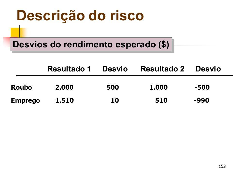 153 Roubo 2.000 500 1.000 -500 Emprego 1.510 10 510 -990 Resultado 1 Desvio Resultado 2 Desvio Descrição do risco Desvios do rendimento esperado ($)