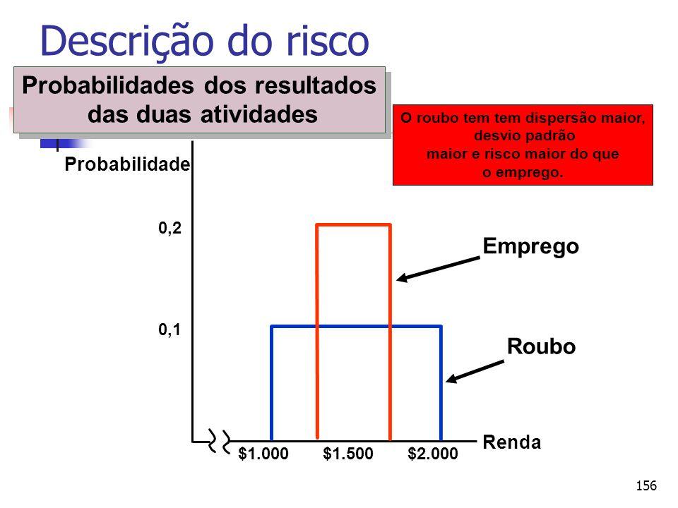 156 Renda 0,1 $1.000$1.500$2.000 0,2 Roubo Emprego O roubo tem tem dispersão maior, desvio padrão maior e risco maior do que o emprego. Probabilidade