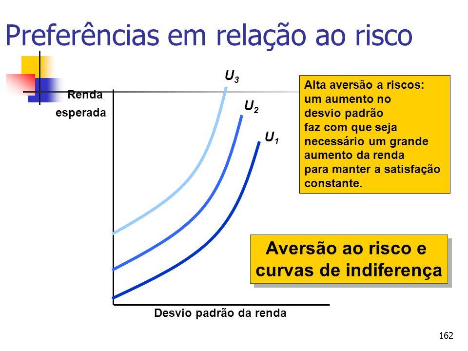 162 Preferências em relação ao risco Desvio padrão da renda Renda esperada Alta aversão a riscos: um aumento no desvio padrão faz com que seja necessá