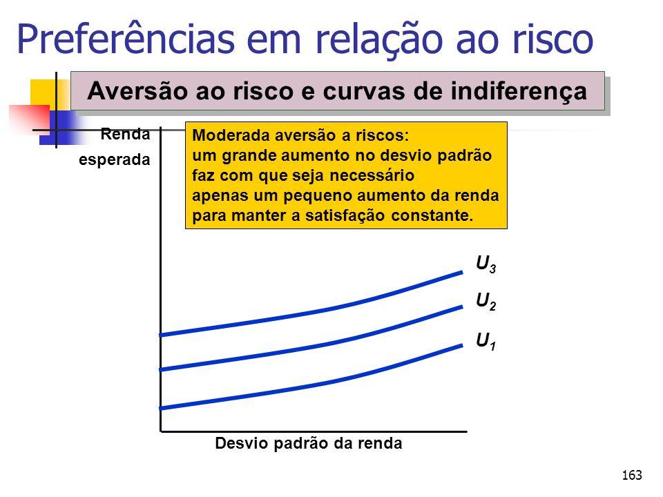 163 Preferências em relação ao risco Desvio padrão da renda Renda esperada Moderada aversão a riscos: um grande aumento no desvio padrão faz com que s