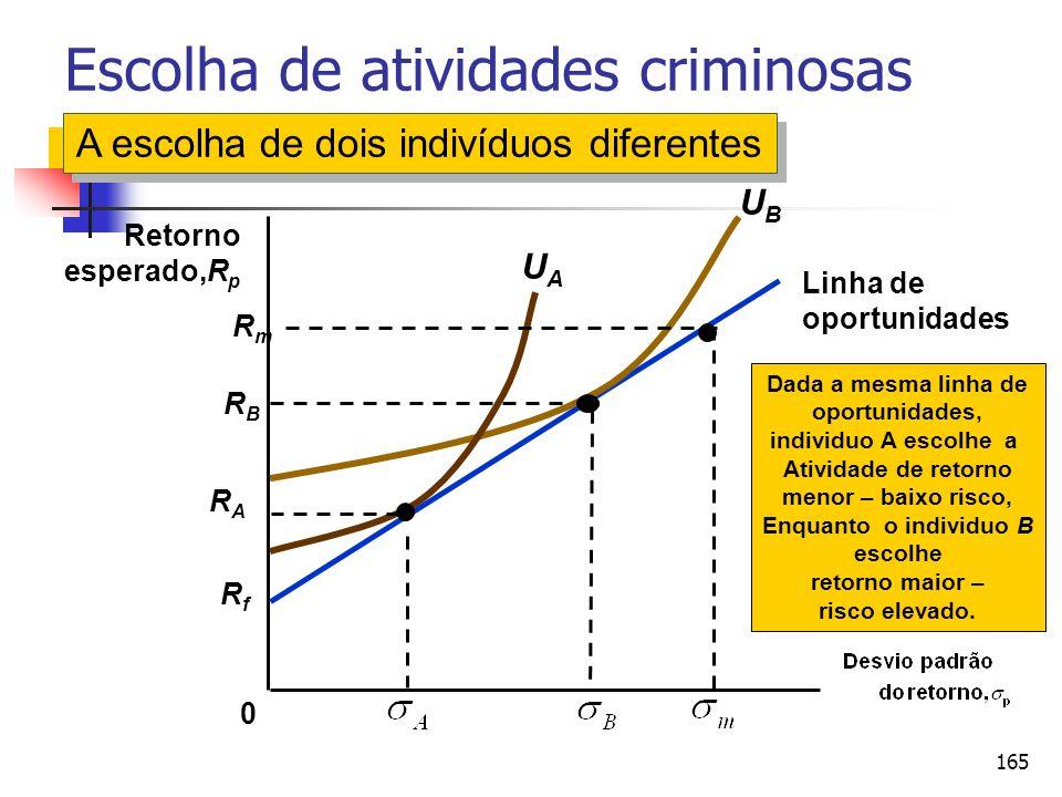 165 RfRf Linha de oportunidades Escolha de atividades criminosas 0 Retorno esperado,R p Dada a mesma linha de oportunidades, individuo A escolhe a Ati