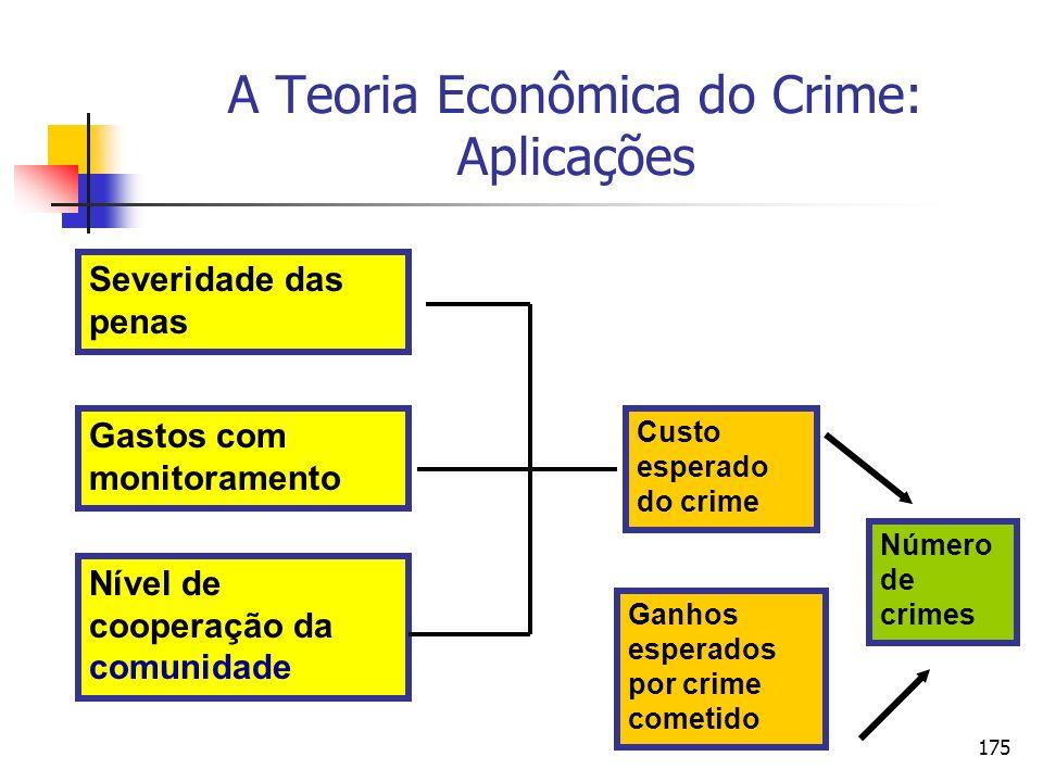 175 A Teoria Econômica do Crime: Aplicações Severidade das penas Nível de cooperação da comunidade Gastos com monitoramento Custo esperado do crime Ga