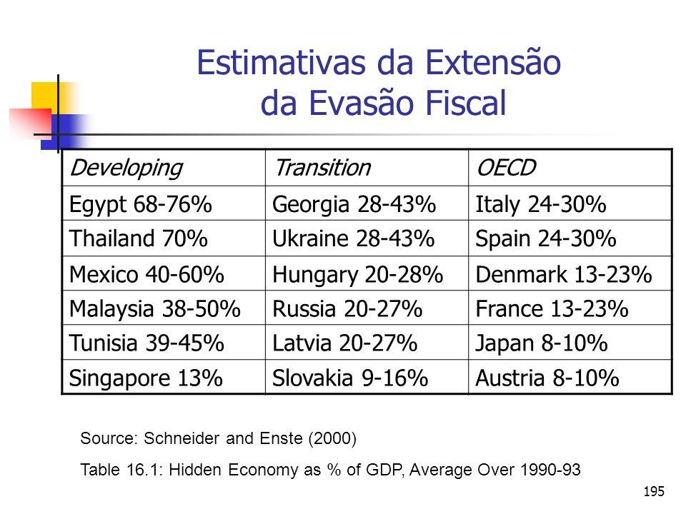 195 Estimativas da Extensão da Evasão Fiscal DevelopingTransitionOECD Egypt 68-76%Georgia 28-43%Italy 24-30% Thailand 70%Ukraine 28-43%Spain 24-30% Me