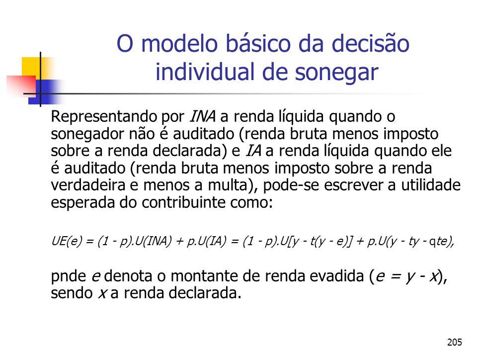 205 O modelo básico da decisão individual de sonegar Representando por INA a renda líquida quando o sonegador não é auditado (renda bruta menos impost